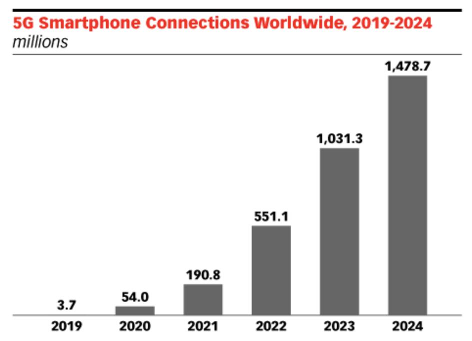 5 G Mobile App Development