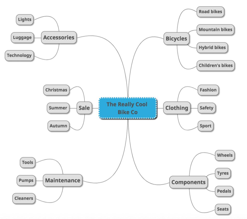 e-commerce website Keyword