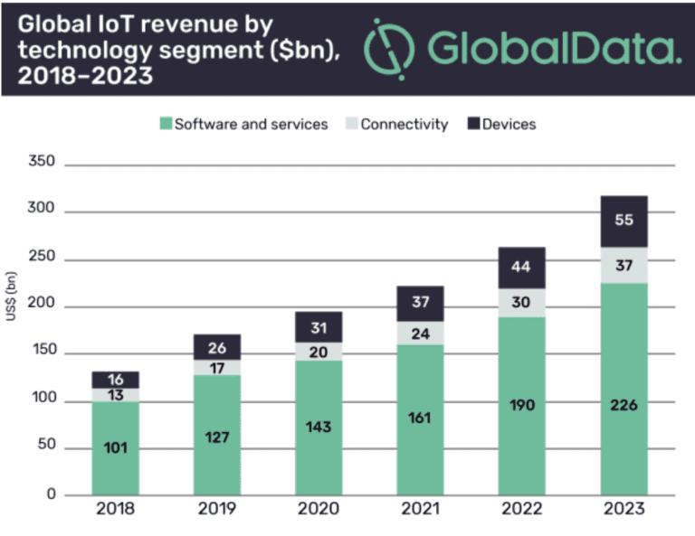 Internet of Things (IoT) - Mobile App Development