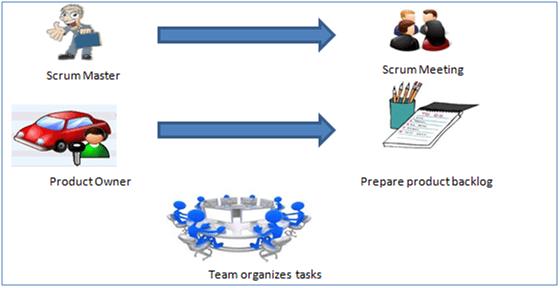 Scrum - Agile Development