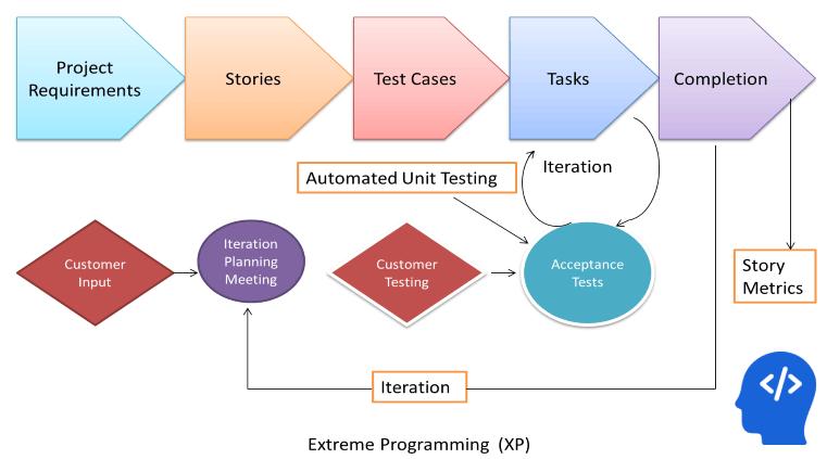 eXtreme Programming (XP) -