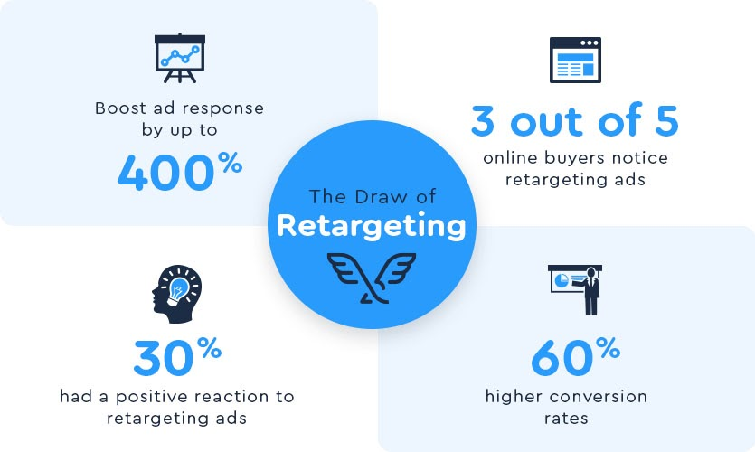 Retargeting Consumers and Convert More Sales